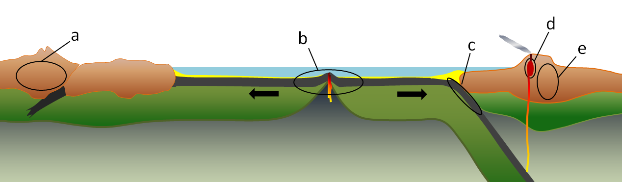 Figure 7.14 Environments of metamorphism in the context of plate tectonics: a) regional metamorphism related to mountain building at a continent-continent convergent boundary, b) regional metamorphism of oceanic crust in the area on either side of a spreading ridge, c) regional metamorphism of oceanic crustal rocks within a subduction zone, d) contact metamorphism adjacent to a magma body at a high level in the crust, and e) regional metamorphism related to mountain building at a convergent boundary. [SE]