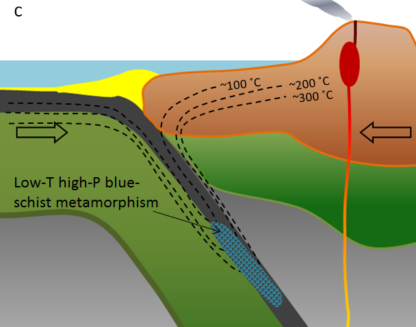 Figure 7.17 c: Regional metamorphism of oceanic crust at a subduction zone. (Example: Cascadia subduction zone. Rock of this type is exposed in the San Francisco area.) [SE]