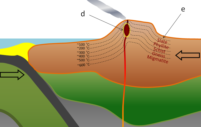 Figure 7.19 d: Contact metamorphism around a high-level crustal magma chamber. (Example: the magma chamber beneath Mt. St. Helens.) e: Regional metamorphism in a volcanic-arc related mountain range. (volcanic-region temperature gradient) (Example: The southern part of the Coast Range, BC.) [SE]