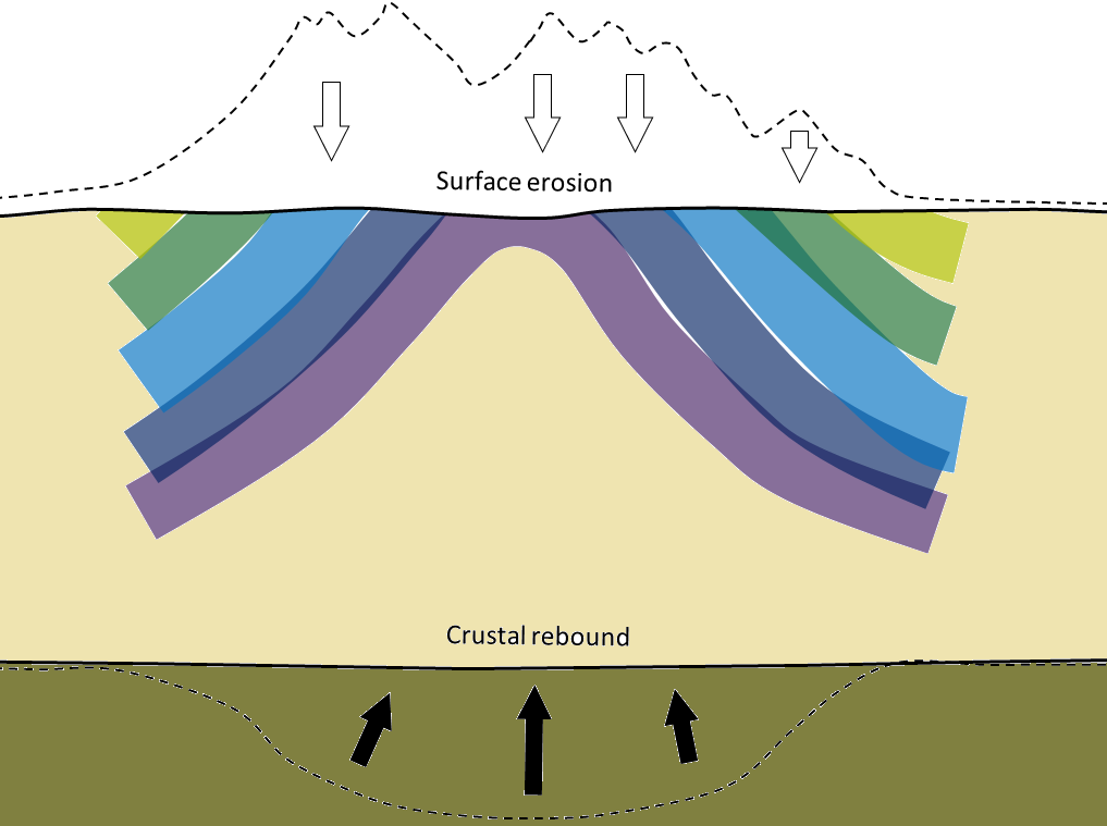 Figure 7.23 (b) Schematic present-day cross-section through the Meguma Terrane. The mountains have been eroded. As they lost mass the base of the crust gradually rebounded, pushing up the core of the metamorphosed region so that the once deeply buried metamorphic zones are now exposed at surface.