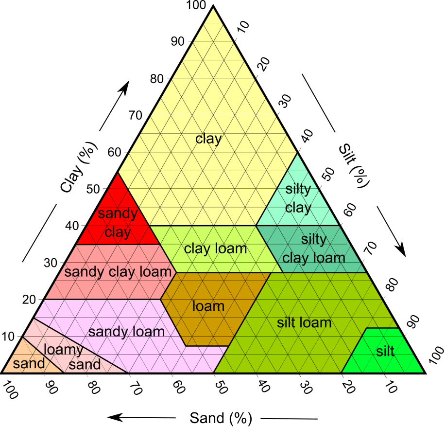 The sand and silt components in this diagram are dominated by quartz, with lesser amounts of feldspar and rock fragments, while the clay component is dominated by the clay minerals.