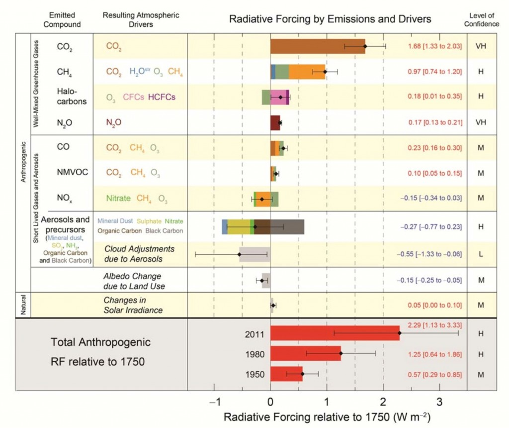 Figure 19.11 The relative importance of factors that are contributing to anthropogenic warming [from http://www.ipcc.ch/report/graphics/index.php?t=Assessment%20Reports&r=AR5%20-%20WG1&f=SPM]