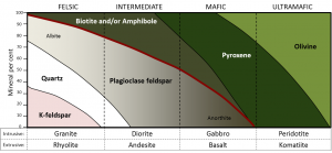 Figure 3.16 A simplified classification diagram for igneous rocks based on their mineral compositions [SE]