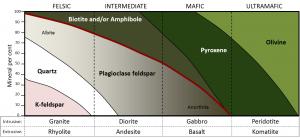 Figura 3.16 Un diagrama de clasificación simplificada para las rocas ígneas en base a sus composiciones minerales [SE]