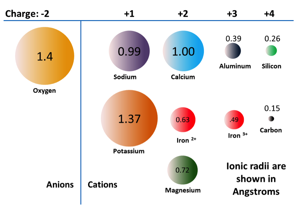 Figure 2.11 The ionic radii (effective sizes) in angstroms, of some of the common ions in silicate minerals
