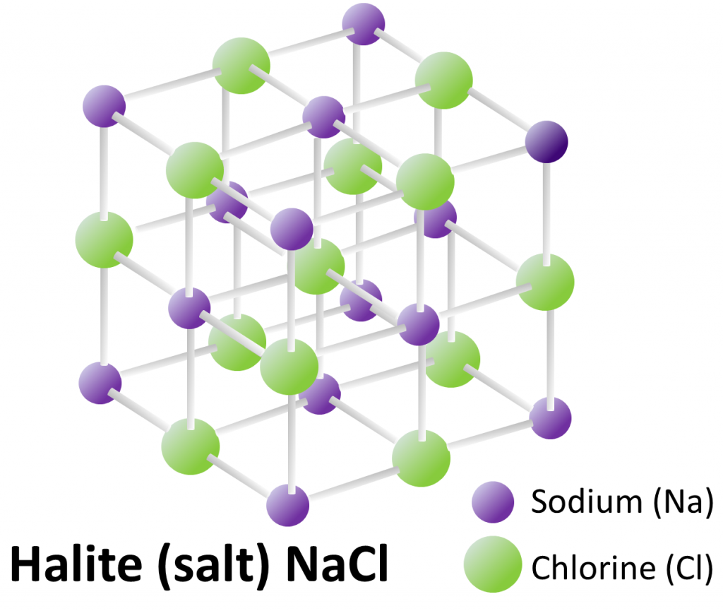 Figure 1.4 The lattice structure and composition of the mineral halite (common table salt) [SE]