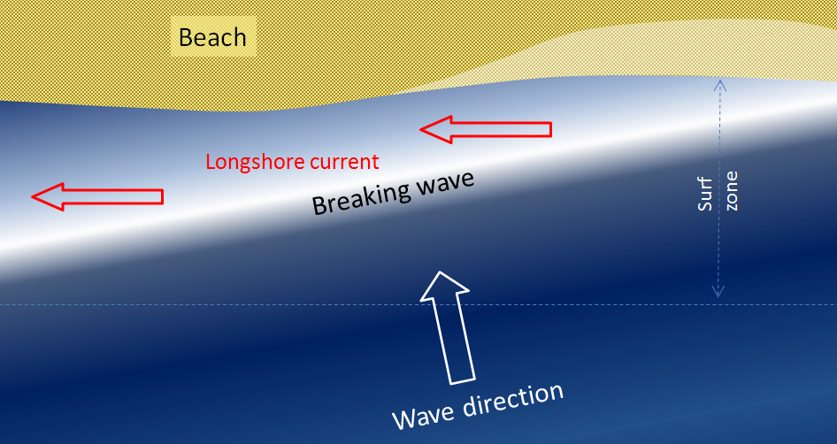 longshore current by waves approaching the shore