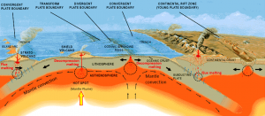 Figure 3.9 Common sites of magma formation in the upper mantle. The black circles are regions of partial melting. The blue arrows represent water being transferred from the subducting plates into the overlying mantle. [SE, after USGS (http://pubs.usgs.gov/gip/dynamic/Vigil.html)]