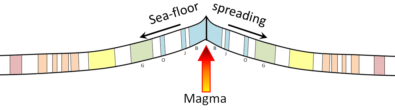 Figure 8.20 Depiction of the formation of magnetized oceanic crust at a spreading ridge. Coloured bars represent periods of normal magnetism, and the small capital letters denote the Brunhes, Jaramillio, Olduvai, and Gauss normal magnetic periods (see Figure 8.15). [SE]