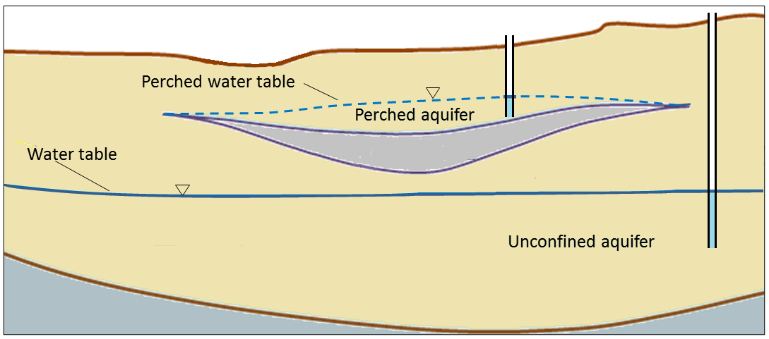 Figure 14.7 A perched aquifer above a regular unconfined aquifer. [SE]