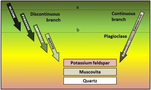 porfirítica-minerals2