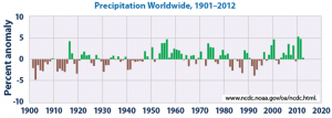 Figure 19.16 Global precipitation anomalies compared with the average over the period from 1901 to 2000 [By NASA, from: http://www.epa.gov/climatechange/science/indicators/weather-climate/precipitation.html]