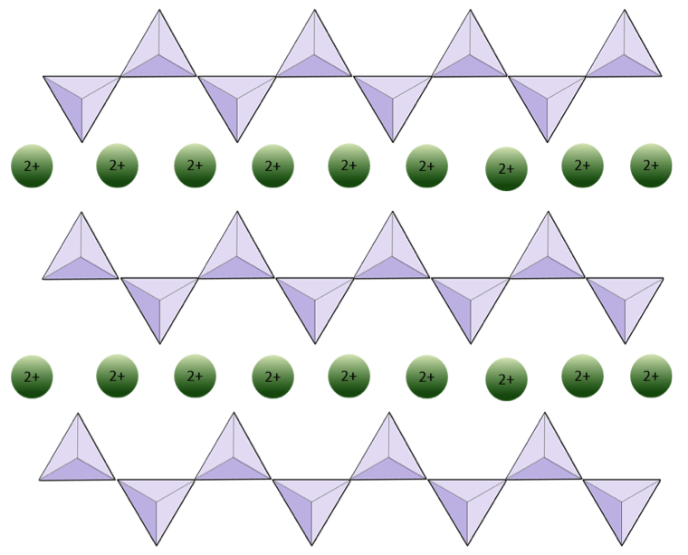 Figure 2.12 A depiction of the structure of pyroxene. The tetrahedral chains continue to left and right and each is interspersed with a series of divalent cations. If these are Mg ions, then the formula is MgSiO3.
