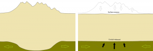 Figure 9.17 Illustration of the isostatic relationship between the crust and the mantle. Following a period of mountain building, mass has been added to a part of the crust, and the thickened crust has pushed down into the mantle (left). Over the following tens of millions of years, the mountain chain is eroded and the crust rebounds (right). The green arrows represent slow mantle flow. [SE]