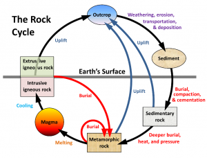 Figure 3.2 A schematic view of the rock cycle. [SE]