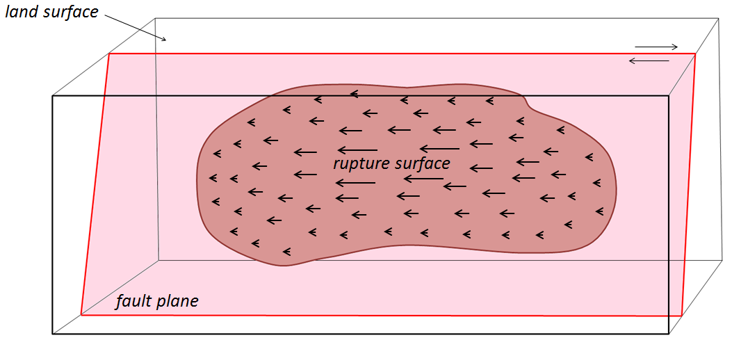 rupture surface