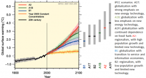 Figure 19.12 Projected global temperature increases for the 21st century based on a range of different IPCC scenarios of future political and technological variables [from https://www.ipcc.ch/publications_and_data/ar4/wg1/en/fig/figure-spm-5-l.png]