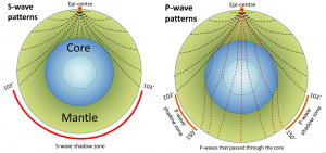 Figure 9.8 Patterns of seismic wave propagation through Earth's mantle and core. S-waves do not travel through the liquid outer core, so they leave a shadow on Earth's far side. P-waves do travel through the core, but because the waves that enter the core are refracted, there are also P-wave shadow zones. [SE]