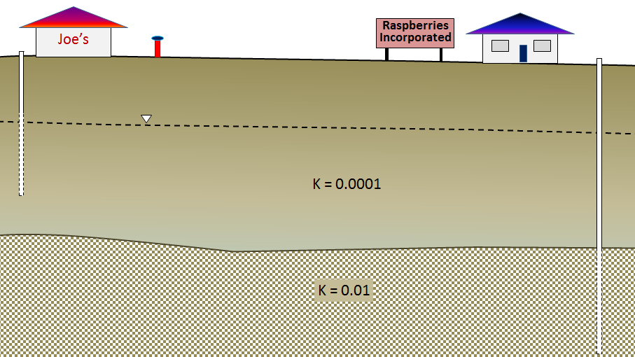 shallow well (15 m deep)