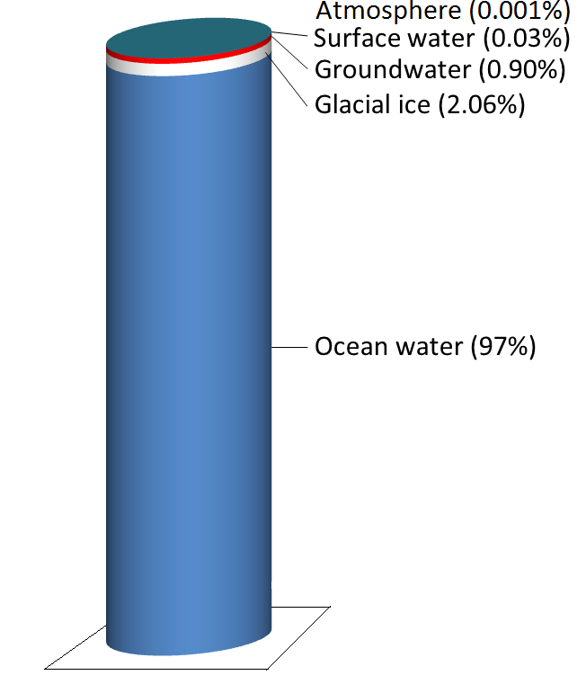 Figure 13.3a The storage reservoirs for water on Earth. Glacial ice is represented by the white band, groundwater the red band and surface water the very thin blue band at the top. The 0.001% stored in the atmosphere is not shown. [SE using data from: https://water.usgs.gov/edu/ watercyclefreshstorage.html]