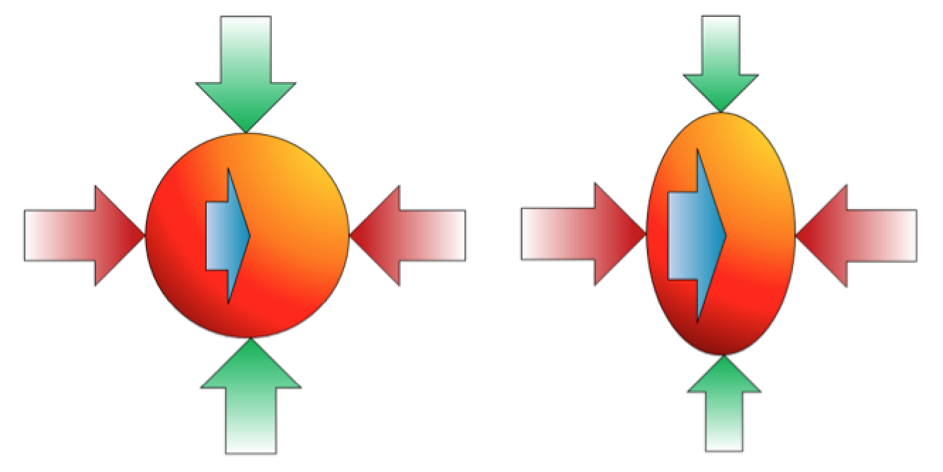Figure 12.2 Depiction of the stress applied to rocks within the crust.  The stress can be broken down into 3 components.  Assuming that we're looking down in this case, the green arrows represent north-south stress, the red arrows east-west stress, and the blue arrows (the one underneath is not visible) represent up-down stress. On the left all of the stress components are the same.  On the right the north-south stress is least and the up-down stress is greatest. [SE]