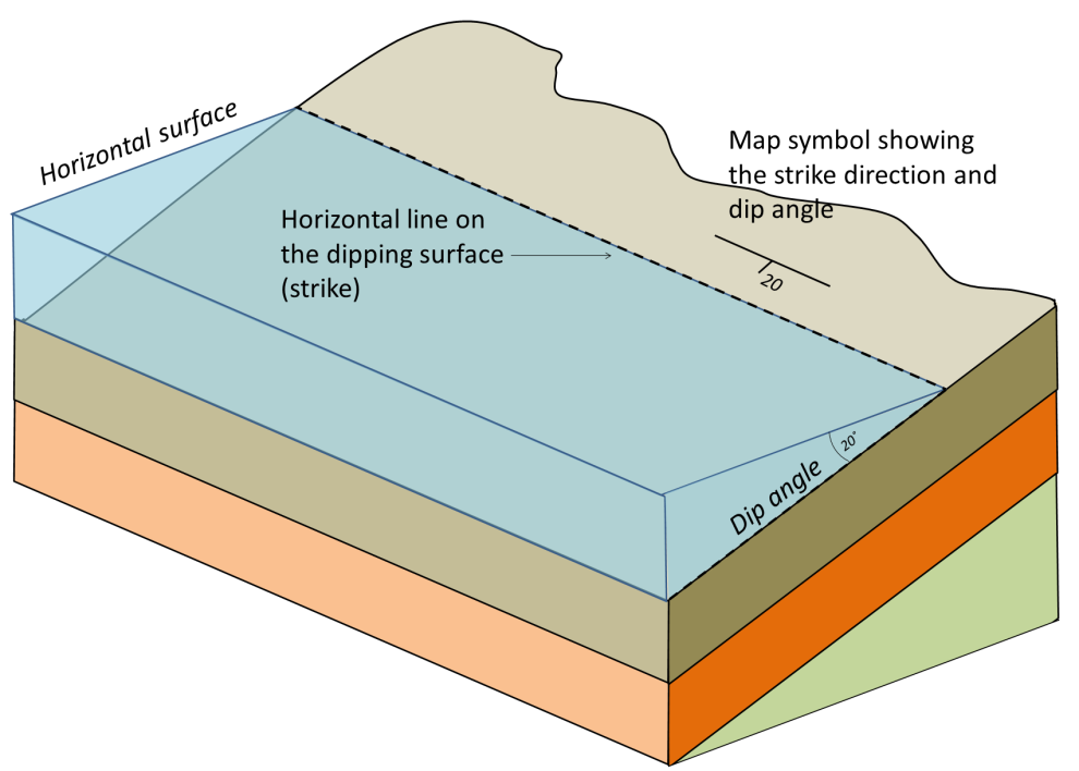 Figure 12.18  A depiction of the strike and dip of some tilted sedimentary beds and the notation for expressing strike and dip on a map.  [SE]