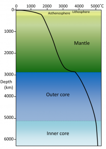 Figure 9.10 Generalized rate of temperature increase with depth within Earth. Temperature increases to the right, so the flatter the line, the steeper the temperature gradient. Our understanding of the temperature gradient comes from seismic wave information and knowledge of the melting points of Earth's materials. [SE]