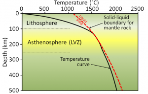 Figure 9.11 Rate of temperature increase with depth in Earth's upper 500 km, compared with the dry mantle rock melting curve (red dashed line). LVZ= low-velocity zone [SE]