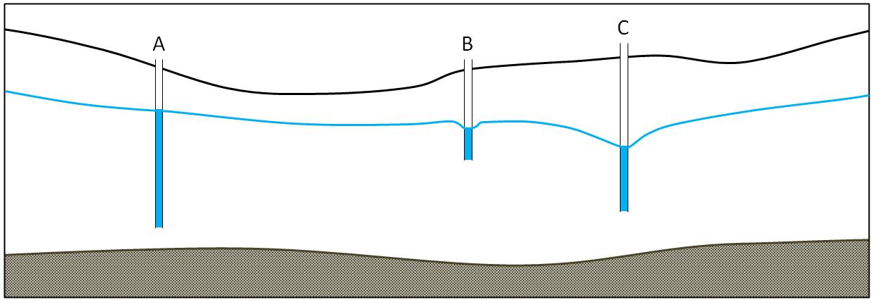 three wells