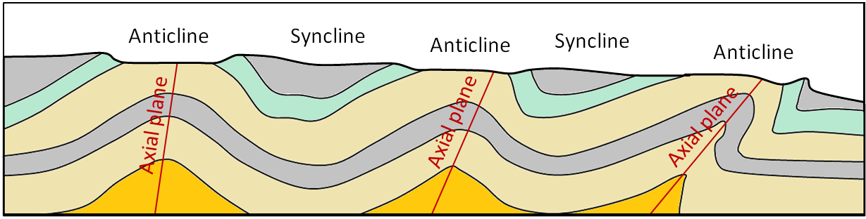 Figure 12.8 Example of the topography in an area of folded rocks that has been eroded.  In this case the blue and grey rocks are most resistant to erosion, and are represented by hills. [SE]