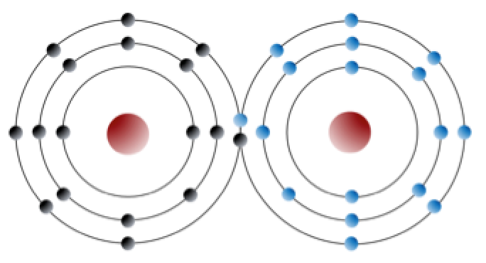 two chlorine atoms each share an electron to form a full outer shell.