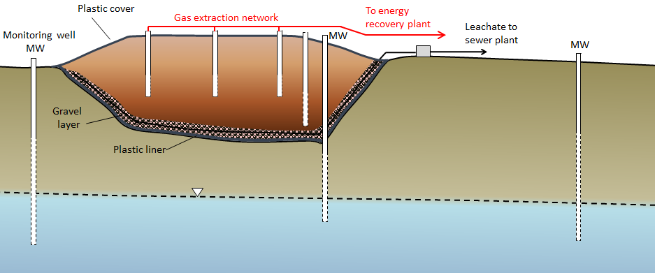 Figure 14.20 A cross-section of a typical modern landfill [SE]