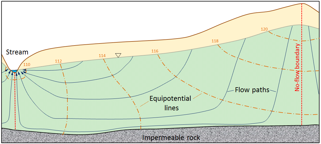 Figure 14.8 Predicted equipotential lines (orange) and groundwater flow paths (blue) in an unconfined aquifer. The orange numbers are the elevations of the water table at the locations shown, and therefore they represent the pressure along the equipotential lines. [SE]
