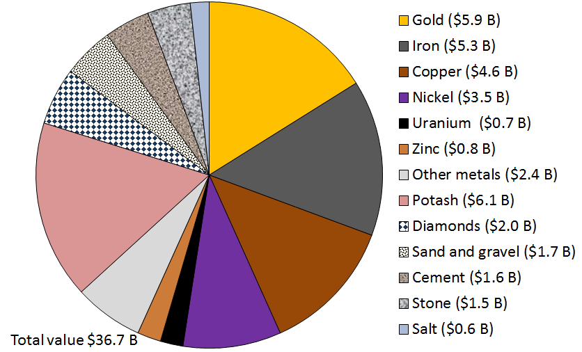 Figure 20.3 The value of various Canadian mining sectors in 2013 [SE from data at http://www.nrcan.gc.ca/mining-materials/publications/8772]
