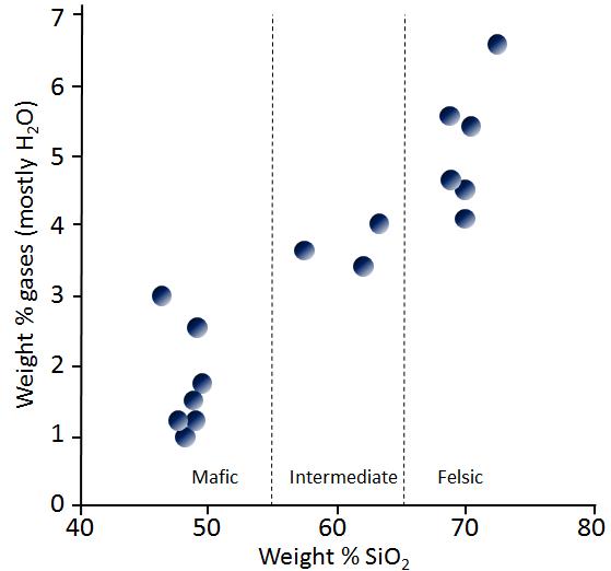 Las variaciones en las composiciones volátiles de magmas como una función del contenido de sílice