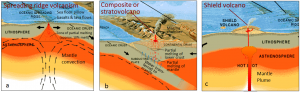 Figure 4.4 The processes that lead to volcanism in the three main volcanic settings on Earth: (a) volcanism related to plate divergence, (b) volcanism at an ocean-continent boundary*, and (c) volcanism related to a mantle plume. [SE, after USGS (http://pubs.usgs.gov/gip/dynamic/Vigil.html)] *Similar processes take place at an ocean-ocean convergent boundary.