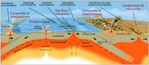 Figure 4.3 The plate-tectonic settings of common types of volcanism. Composite volcanoes form at subduction zones, either on ocean-ocean convergent boundaries (left) or ocean-continent convergent boundaries (right). Both shield volcanoes and cinder cones form in areas of continental rifting. Shield volcanoes form above mantle plumes, but can also form at other tectonic settings. Sea-floor volcanism can take place at divergent boundaries, mantle plumes and ocean-ocean-convergent boundaries. [SE, after USGS (http://pubs.usgs.gov/gip/dynamic/Vigil.html)]