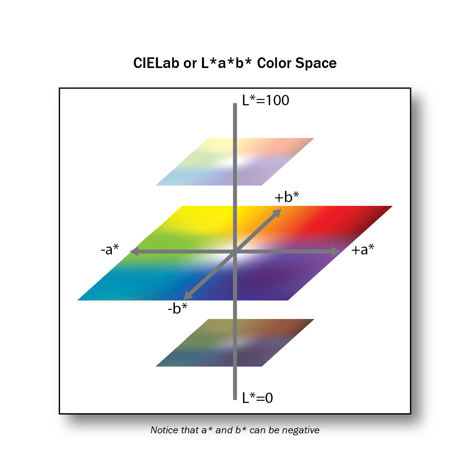 Lab Colour Space Graphic Design And Print Production Fundamentals