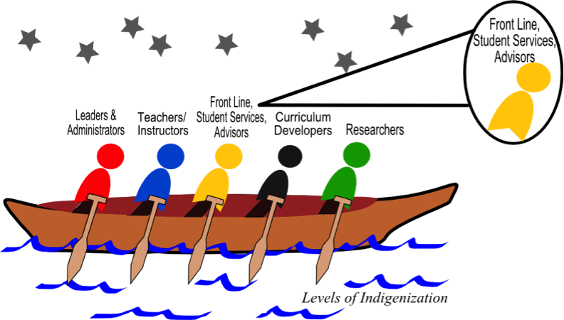 Front line, student services, and advisors can help paddle the canoe towards Indigenization