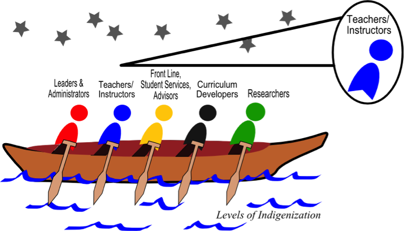 Drawing of canoe paddlers with teachers and instructors highlighted