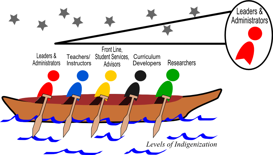 Leaders and administrators must help paddle the canoe to achieve Indigenization.