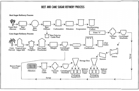 A process of sugar refining.