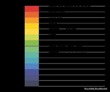 A visual representation of pH with values indicated for common substances. pH 0 is Sulfuric Acid (Battery Acid), pH 1 stomach acid, pH 2 Lemon Juice, ph 2.5 Carbonated beverages, pH 3 vinegar, pH3.5 orange juice, pH 4 tomatoes and acid rain, pH 4.5 beer, ph 5 coffee, ph 5.5 pure rain and egg yolks, pH 6.5 milk, ph 7 freshly distill water, saliva, milk, ph 7.2 blood, tears, pH 8 seawater, pH 8.2 Baking soda, pH 10.5 milk of magnesia, pH 11.5 household ammonia, pH 12.5 household bleach, pH 13.5 Lye