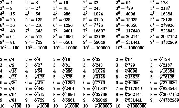 \begin{array}{llllll} 2^2=4 & 2^3=8 & 2^4=16 & 2^5=32 & 2^6=64 & 2^7=128 \\ 3^2=9 &3^3=27 & 3^4=81 & 3^5=243 & 3^6=729 &3^7=2187 \\ 4^2=16 & 4^3=64 &4^4=256&4^5=1024&4^6=4096&4^7=16384 \\ 5^2=25&5^3=125&5^4=625&5^5=3125&5^6=15625&5^7=78125 \\ 6^2=36&6^3=216&6^4=1296&6^5=7776&6^6=46656&6^7=279936 \\ 7^2=49&7^3=343&7^4=2401&7^5=16807&7^6=117649&7^7=823543 \\ 8^2=64&8^3=512&8^4=4096&8^5=32768&8^6=262144&8^7=2097152 \\ 9^2=81&9^3=729&9^4=6561&9^5=59049&9^6=531441&9^7=4782969 \\ 10^2=100&10^3=1000&10^4=10000&10^5=100000&10^6=1000000& \\ \\ 2=\sqrt{4}&2=\sqrt[3]{8}&2=\sqrt[4]{16}&2=\sqrt[5]{32}&2=\sqrt[6]{64}&2=\sqrt[7]{128} \\ 3=\sqrt{9}&3=\sqrt[3]{27}&3=\sqrt[4]{81}&3=\sqrt[5]{243}&3=\sqrt[6]{729}&3=\sqrt[7]{2187} \\ 4=\sqrt{16}&4=\sqrt[3]{64}&4=\sqrt[4]{256}&4=\sqrt[5]{1024}&4=\sqrt[6]{4096}&4=\sqrt[7]{16384} \\ 5=\sqrt{25}&5=\sqrt[3]{125}&5=\sqrt[4]{625}&5=\sqrt[5]{3125}&5=\sqrt[6]{15625}&5=\sqrt[7]{78125} \\ 6=\sqrt{36}&6=\sqrt[3]{216}&6=\sqrt[4]{1296}&6=\sqrt[5]{7776}&6=\sqrt[6]{46656}&6=\sqrt[7]{279936} \\ 7=\sqrt{49}&7=\sqrt[3]{343}&7=\sqrt[4]{2401}&7=\sqrt[5]{16807}&7=\sqrt[6]{117649}&7=\sqrt[7]{823543} \\ 8=\sqrt{64}&8=\sqrt[3]{512}&8=\sqrt[4]{4096}&8=\sqrt[5]{32768}&8=\sqrt[6]{262144}&8=\sqrt[7]{2097152} \\ 9=\sqrt{81}&9=\sqrt[3]{729}&9=\sqrt[4]{6561}&9=\sqrt[5]{59049}&9=\sqrt[6]{531441}&9=\sqrt[7]{4782969} \\ 10=\sqrt{100}&10=\sqrt[3]{1000}&10=\sqrt[4]{10000}&10=\sqrt[5]{100000}&10=\sqrt[6]{1000000}& \end{array}