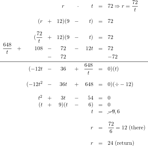 \begin{array}{rrrrcrrrl} \\ \\ \\ \\ \\ \\ \\ \\ \\ \\ \\ \\ \\ \\ \\ \\ \\ \\ &&&&r&\cdot &t&=&72\Rightarrow r=\dfrac{72}{t} \\ \\ &&(r&+&12)(9&-&t)&=&72 \\ \\ &&(\dfrac{72}{t}&+&12)(9&-&t)&=&72 \\ \dfrac{648}{t}&+&108&-&72&-&12t&=&72 \\ &&&-&72&&&&-72 \\ \midrule &&(-12t&-&36&+&\dfrac{648}{t}&=&0)(t) \\ \\ &&(-12t^2&-&36t&+&648&=&0)(\div -12) \\ \\ &&t^2&+&3t&-&54&=&0 \\ &&(t&+&9)(t&-&6)&=&0 \\ &&&&&&t&=&\cancel{-9}, 6 \\ \\ &&&&&&r&=&\dfrac{72}{6}=12\text{ (there)} \\ \\ &&&&&&r&=&24\text{ (return)} \end{array}