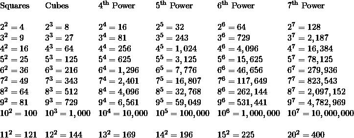 \begin{array}{llllll} \text{Squares}&\text{Cubes}&4^{\text{th}}\text{ Power}&5^{\text{th}}\text{ Power}&6^{\text{th}}\text{ Power}&7^{\text{th}}\text{ Power} \\ \\ 2^2=4&2^3=8&2^4=16&2^5=32&2^6=64&2^7=128 \\ 3^2=9&3^3=27&3^4=81&3^5=243&3^6=729&3^7=2,187 \\ 4^2=16&4^3=64&4^4=256&4^5=1,024&4^6=4,096&4^7=16,384 \\ 5^2=25&5^3=125&5^4=625&5^5=3,125&5^6=15,625&5^7=78,125 \\ 6^2=36&6^3=216&6^4=1,296&6^5=7,776&6^6=46,656&6^7=279,936 \\ 7^2=49&7^3=343&7^4=2,401&7^5=16,807&7^6=117,649&7^7=823,543 \\ 8^2=64&8^3=512&8^4=4,096&8^5=32,768&8^6=262,144&8^7=2,097,152 \\ 9^2=81&9^3=729&9^4=6,561&9^5=59,049&9^6=531,441&9^7=4,782,969 \\ 10^2=100&10^3=1,000&10^4=10,000&10^5=100,000&10^6=1,000,000&10^7=10,000,000 \\ \\ 11^2=121&12^2=144&13^2=169&14^2=196&15^2=225&20^2=400 \end{array}