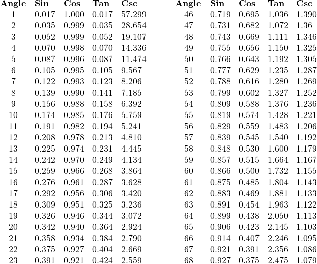 \begin{array}{cllllcllll} \textbf{Angle}&\textbf{Sin}&\textbf{Cos}&\textbf{Tan}&\textbf{Csc}\hspace{0.5in}&\textbf{Angle}&\textbf{Sin}&\textbf{Cos}&\textbf{Tan}&\textbf{Csc} \\ 1& 0.017 &1.000 &0.017 &57.299 &46 &0.719 &0.695 &1.036 &1.390 \\ 2 &0.035& 0.999& 0.035 &28.654 &47 &0.731& 0.682 &1.072 &1.36 \\ 3& 0.052& 0.999 &0.052& 19.107 &48 &0.743 &0.669 &1.111 &1.346 \\ 4 &0.070 &0.998 &0.070 &14.336 &49 &0.755 &0.656 &1.150 &1.325 \\ 5& 0.087 &0.996 &0.087 &11.474 &50 &0.766 &0.643 &1.192 &1.305 \\ 6 &0.105 &0.995 &0.105 &9.567 &51 &0.777 &0.629 &1.235 &1.287 \\ 7& 0.122 &0.993 &0.123 &8.206 &52 &0.788 &0.616 &1.280 &1.269 \\ 8 &0.139 &0.990 &0.141 &7.185 &53 &0.799 &0.602 &1.327 &1.252 \\ 9 &0.156 &0.988 &0.158 &6.392 &54 &0.809 &0.588 &1.376 &1.236 \\ 10& 0.174 &0.985 &0.176 &5.759 &55 &0.819 &0.574 &1.428 &1.221 \\ 11& 0.191 &0.982 &0.194 &5.241 &56 &0.829 &0.559 &1.483 &1.206 \\ 12& 0.208 &0.978 &0.213 &4.810 &57 &0.839 &0.545 &1.540 &1.192 \\ 13& 0.225 &0.974 &0.231 &4.445 &58 &0.848 &0.530 &1.600 &1.179 \\ 14& 0.242 &0.970 &0.249 &4.134 &59 &0.857 &0.515 &1.664 &1.167 \\ 15& 0.259 &0.966 &0.268 &3.864 &60 &0.866 &0.500 &1.732 &1.155 \\ 16& 0.276 &0.961 &0.287 &3.628 &61 &0.875 &0.485 &1.804 &1.143 \\ 17 &0.292 &0.956 &0.306 &3.420 &62 &0.883 &0.469 &1.881 &1.133 \\ 18& 0.309 &0.951 &0.325 &3.236 &63 &0.891 &0.454 &1.963 &1.122 \\ 19& 0.326 &0.946 &0.344 &3.072 &64 &0.899 &0.438 &2.050 &1.113 \\ 20& 0.342 &0.940 &0.364 &2.924 &65 &0.906 &0.423 &2.145 &1.103 \\ 21& 0.358 &0.934 &0.384 &2.790 &66 &0.914 &0.407 &2.246 &1.095 \\ 22 &0.375 &0.927 &0.404 &2.669 &67 &0.921 &0.391 &2.356 &1.086 \\ 23 &0.391 &0.921 &0.424 &2.559 &68 &0.927 &0.375 &2.475 &1.079 \\ \end{array}