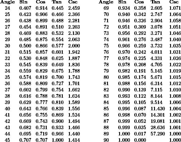 \begin{array}{cllllcllll} \textbf{Angle}&\textbf{Sin}&\textbf{Cos}&\textbf{Tan}&\textbf{Csc}\hspace{0.5in}&\textbf{Angle}&\textbf{Sin}&\textbf{Cos}&\textbf{Tan}&\textbf{Csc} \\ 24 &0.407 &0.914 &0.445 &2.459 &69 &0.934 &0.358 &2.605 &1.071 \\ 25 &0.423 &0.906 &0.466 &2.366 &70 &0.940 &0.342 &2.747 &1.064 \\ 26& 0.438 &0.899 &0.488 &2.281 &71 &0.946 &0.326 &2.904 &1.058 \\ 27 &0.454 &0.891 &0.510 &2.203 &72 &0.951 &0.309 &3.078 &1.051 \\ 28 &0.469 &0.883 &0.532 &2.130 &73 &0.956 &0.292 &3.271 &1.046 \\ 29 &0.485 &0.875 &0.554 &2.063 &74 &0.961 &0.276 &3.487 &1.040 \\ 30 &0.500 &0.866 &0.577 &2.000 &75 &0.966 &0.259 &3.732 &1.035 \\ 31 &0.515 &0.857 &0.601 &1.942 &76 &0.970 &0.242 &4.011 &1.031 \\ 32 &0.530 &0.848 &0.625 &1.887 &77 &0.974 &0.225 &4.331 &1.026 \\ 33 &0.545 &0.839 &0.649 &1.836 &78 &0.978 &0.208 &4.705 &1.022 \\ 34 &0.559 &0.829 &0.675 &1.788 &79 &0.982 &0.191 &5.145 &1.019 \\ 35 &0.574 &0.819 &0.700 &1.743 &80 &0.985 &0.174 &5.671 &1.015 \\ 36 &0.588 &0.809 &0.727 &1.701 &81 &0.988 &0.156 &6.314 &1.012 \\ 37 &0.602 &0.799 &0.754 &1.662 &82 &0.990 &0.139 &7.115 &1.010 \\ 38& 0.616 &0.788 &0.781 &1.624 &83 &0.993 &0.122 &8.144 &1.008 \\ 39 &0.629 &0.777 &0.810 &1.589 &84 &0.995 &0.105 &9.514 &1.006 \\ 40 &0.643 &0.766 &0.839 &1.556 &85 &0.996 &0.087 &11.430 &1.004 \\ 41 &0.656 &0.755 &0.869 &1.524 &86 &0.998 &0.070 &14.301 &1.002 \\ 42 &0.669 &0.743 &0.900 &1.494 &87 &0.999 &0.052 &19.081 &1.001 \\ 43 &0.682 &0.731 &0.933 &1.466 &88 &0.999 &0.035 &28.636 &1.001 \\ 44 &0.695 &0.719 &0.966 &1.440 &89 &1.000 &0.017 &57.290& 1.000 \\ 45 &0.707 &0.707 &1.000 &1.414 &90 &1.000 &0.000   &&1.000 \end{array}