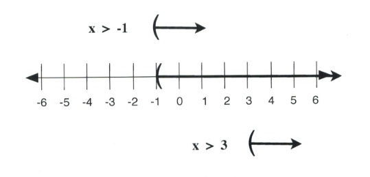 x is greater than −1 or x is greater than 3. Left parenthesis at −1; right arrow to infinity