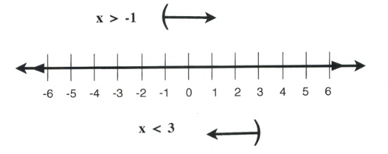 x is greater than −1 or x < 3. Left and right arrow stretching into negative and positive infinity.